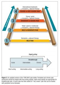 Pain Ladder - Realtooth - Dental solution Care
